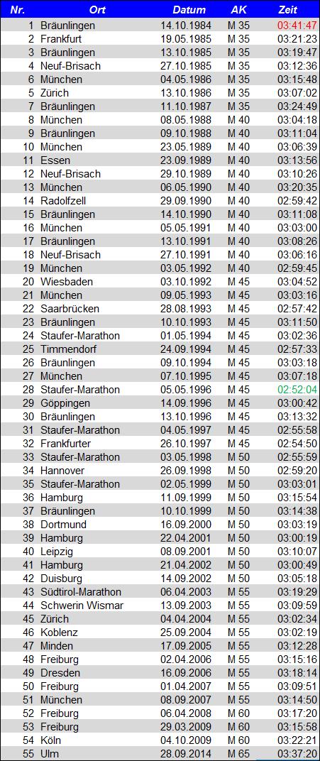 Liste_Marathon_Werner_Hirling
